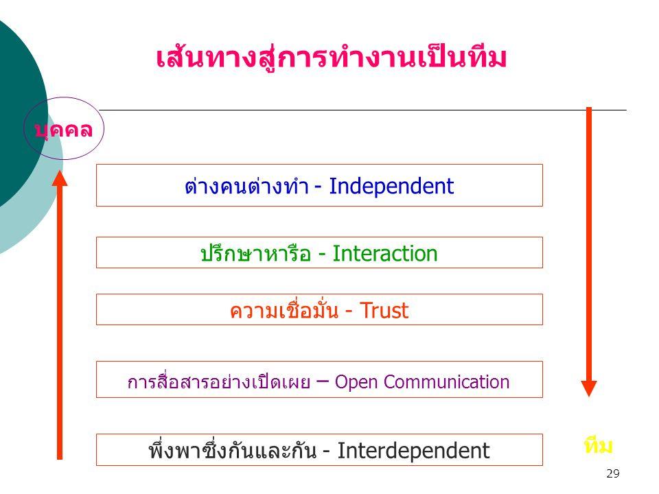 29 ต่างคนต่างทำ - Independent ปรึกษาหารือ - Interaction ความเชื่อมั่น - Trust การสื่อสารอย่างเปิดเผย – Open Communication พึ่งพาซึ่งกันและกัน - Interd