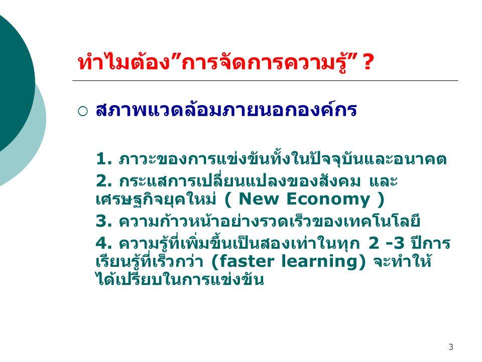 44 กระบวนการจัดการความรู้ (Knowledge Management Process) 1.Define ( การกำหนดองค์ความรู้ ) 2.Create ( การสร้างและถ่ายโอนองค์ความรู้ ) 3.Capture ( การแสวงหาและการจัดเก็บองค์ความรู้ ) 4.Share ( การแบ่งปันและการแลกเปลี่ยนเรียนรู้ ) 5.Use ( การใช้ความรู้ ) กระบวนการการจัดการความรู้ หมายถึงกระบวนการใน การสรรหา หรือกำหนดองค์ความรู้ เพื่อจัดเก็บ ถ่ายทอด และแบ่งปันเพื่อก่อให้เกิดมูลค่าเพิ่มในองค์กร ซึ่งประกอบไปด้วย