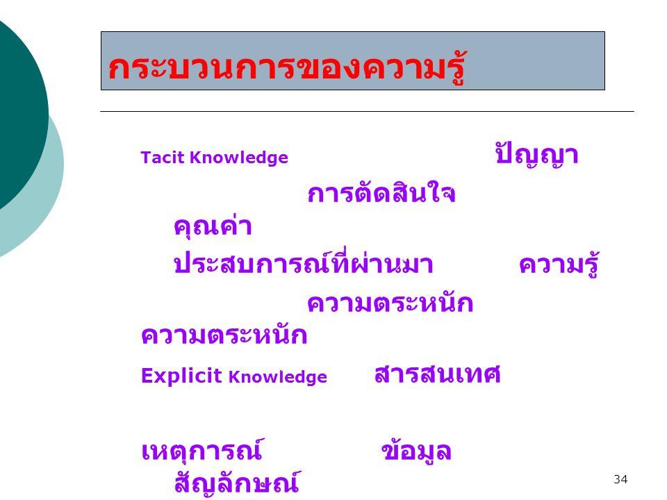 34 Tacit Knowledge ปัญญา การตัดสินใจ คุณค่า ประสบการณ์ที่ผ่านมา ความรู้ความตระหนัก Explicit Knowledge สารสนเทศ เหตุการณ์ ข้อมูล สัญลักษณ์ กระบวนการของ