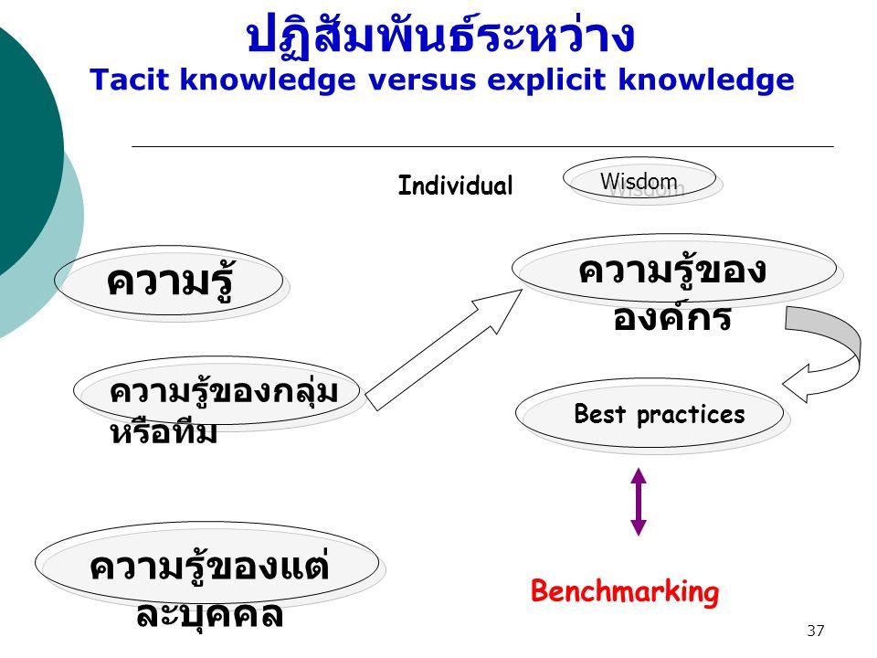 37 Wisdom ความรู้ของกลุ่ม หรือทีม ความรู้ของ องค์กร Benchmarking ความรู้ ความรู้ของแต่ ละบุคคล Best practices Individual ปฏิสัมพันธ์ระหว่าง Tacit know