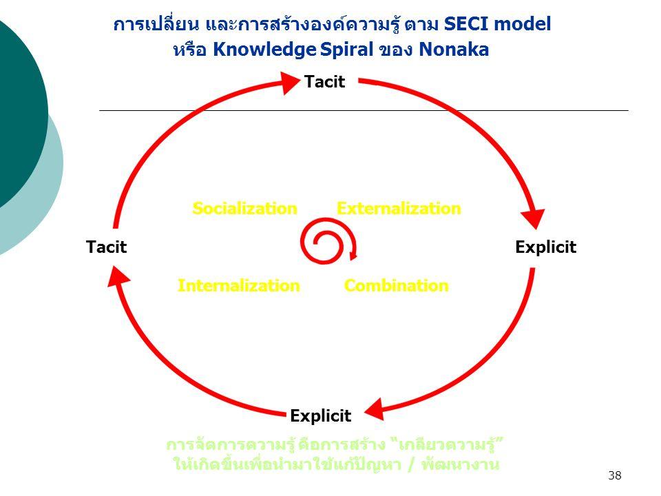 "38 Externalization InternalizationCombination Tacit Socialization Explicit การจัดการความรู้ คือการสร้าง ""เกลียวความรู้"" ให้เกิดขึ้นเพื่อนำมาใช้แก้ปัญห"