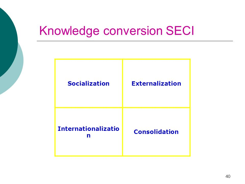40 Knowledge conversion SECI SocializationExternalization Internationalizatio n Consolidation