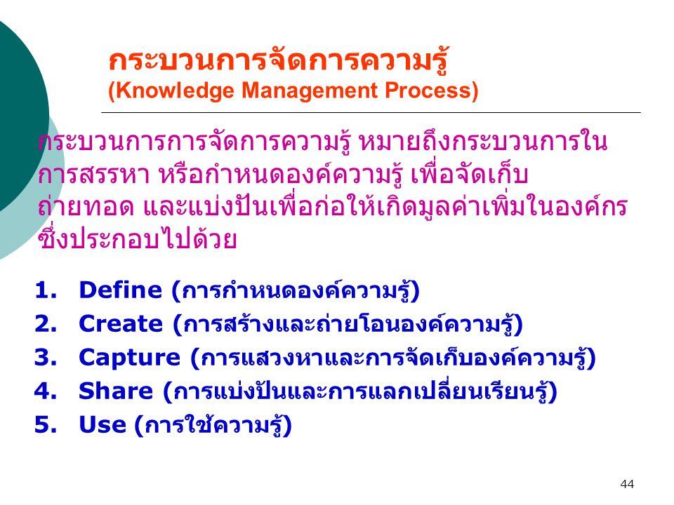 44 กระบวนการจัดการความรู้ (Knowledge Management Process) 1.Define ( การกำหนดองค์ความรู้ ) 2.Create ( การสร้างและถ่ายโอนองค์ความรู้ ) 3.Capture ( การแส