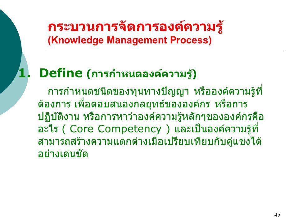 45 กระบวนการจัดการองค์ความรู้ (Knowledge Management Process) 1. Define ( การกำหนดองค์ความรู้ ) การกำหนดชนิดของทุนทางปัญญา หรือองค์ความรู้ที่ ต้องการ เ