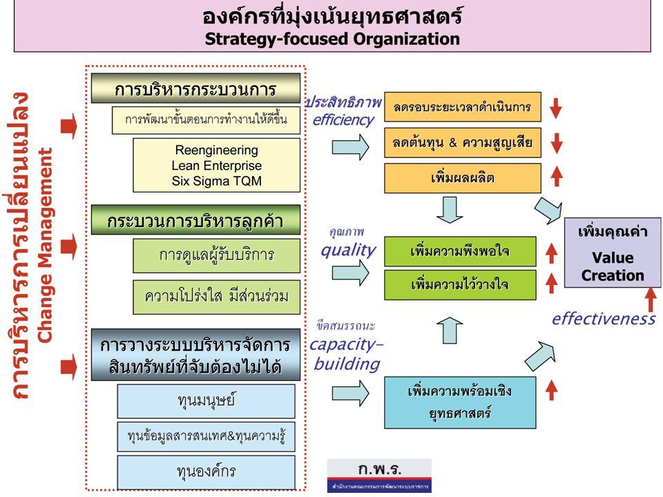 46 กระบวนการจัดการองค์ความรู้ (Knowledge Management Process) 2.
