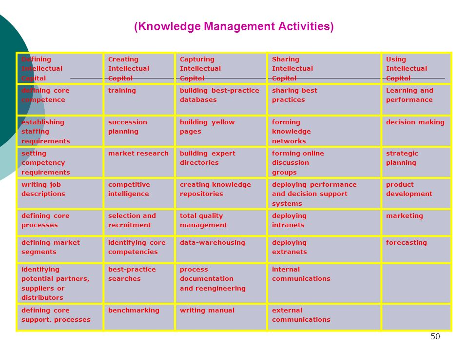 50 (Knowledge Management Activities) Defining Intellectual Capital Creating Intellectual Capital Capturing Intellectual Capital Sharing Intellectual Capital Using Intellectual Capital defining core competence trainingbuilding best-practice databases sharing best practices Learning and performance establishing staffing requirements succession planning building yellow pages forming knowledge networks decision making setting competency requirements market researchbuilding expert directories forming online discussion groups strategic planning writing job descriptions competitive intelligence creating knowledge repositories deploying performance and decision support systems product development defining core processes selection and recruitment total quality management deploying intranets marketing defining market segments identifying core competencies data-warehousingdeploying extranets forecasting identifying potential partners, suppliers or distributors best-practice searches process documentation and reengineering internal communications defining core support.