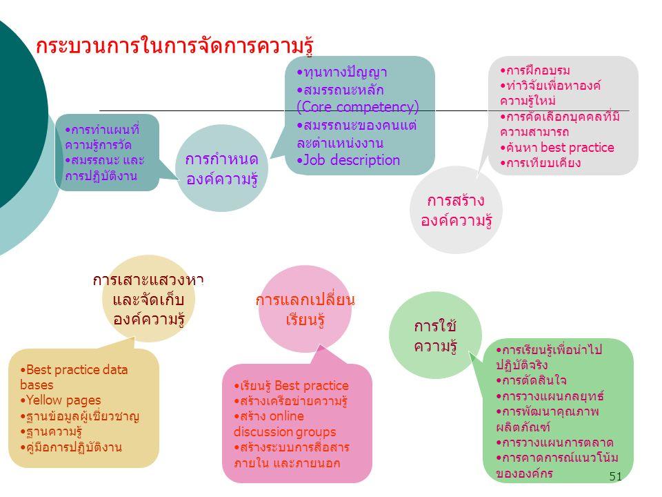 51 กระบวนการในการจัดการความรู้ การกำหนด องค์ความรู้ ทุนทางปัญญา สมรรถนะหลัก (Core competency) สมรรถนะของคนแต่ ละตำแหน่งงาน Job description การทำแผนที่