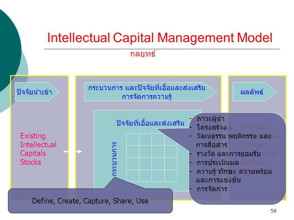 58 Intellectual Capital Management Model ปัจจัยนำเข้า กระบวนการ และปัจจัยที่เอื้อและส่งเสริม การจัดการความรู้ ผลลัพธ์ Existing Intellectual Capitals S