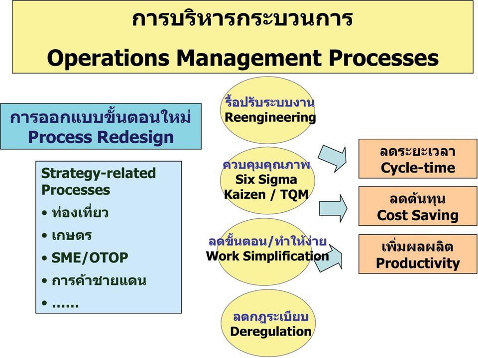 17 องค์กรแห่งการเรียนรู้ (Learning Organization)