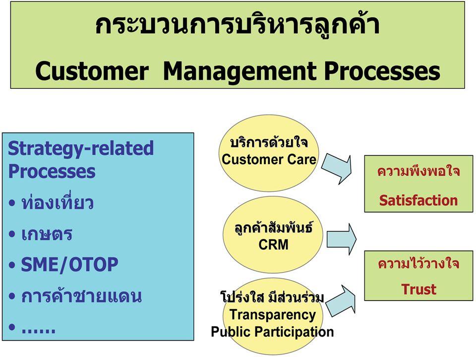 48 กระบวนการจัดการองค์ความรู้ (Knowledge Management Process) 4.