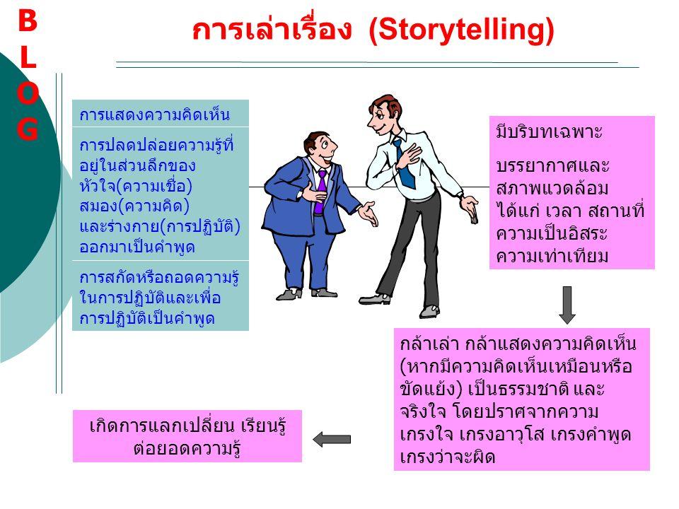 การเล่าเรื่อง (Storytelling) การแสดงความคิดเห็น การปลดปล่อยความรู้ที่ อยู่ในส่วนลึกของ หัวใจ(ความเชื่อ) สมอง(ความคิด) และร่างกาย(การปฏิบัติ) ออกมาเป็น