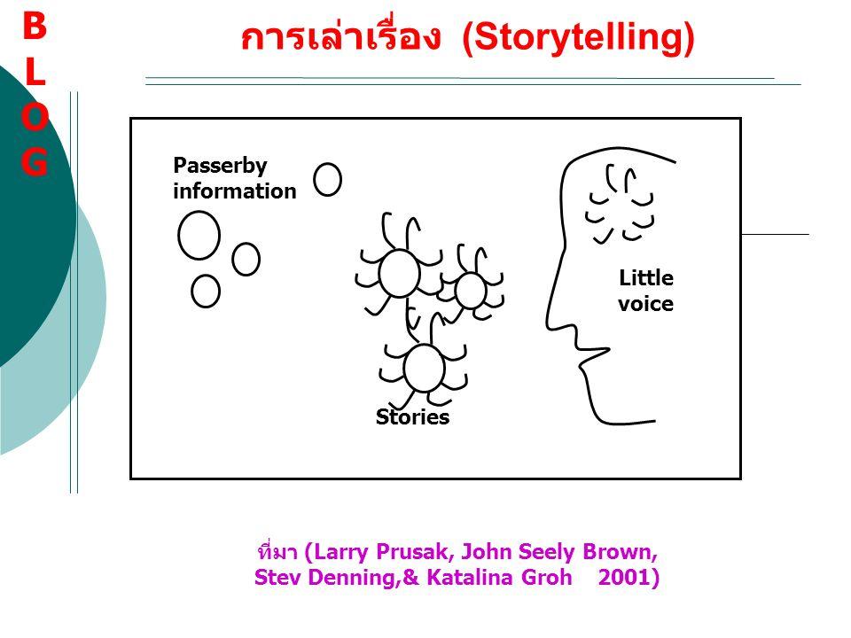 การเล่าเรื่อง (Storytelling) Passerby information Stories Little voice ที่มา (Larry Prusak, John Seely Brown, Stev Denning,& Katalina Groh 2001) BLOGB