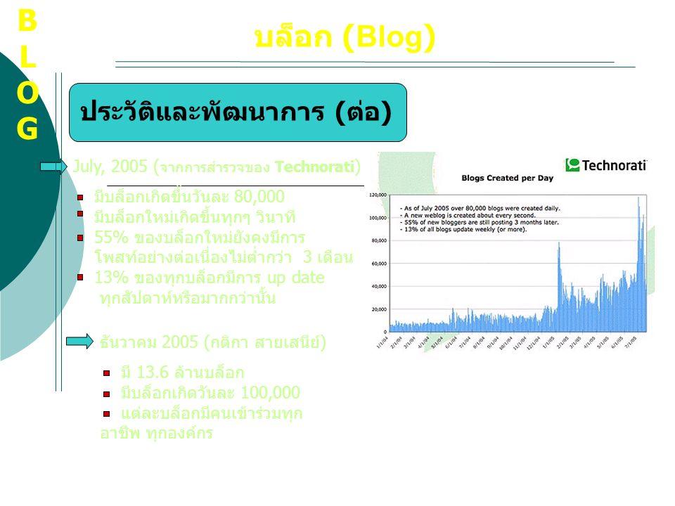 บล็อก (Blog) ประวัติและพัฒนาการ ( ต่อ ) July, 2005 ( จากการสำรวจของ Technorati ) มีบล็อกเกิดขึ้นวันละ 80,000 มีบล็อกใหม่เกิดขึ้นทุกๆ วินาที 55% ของบล็