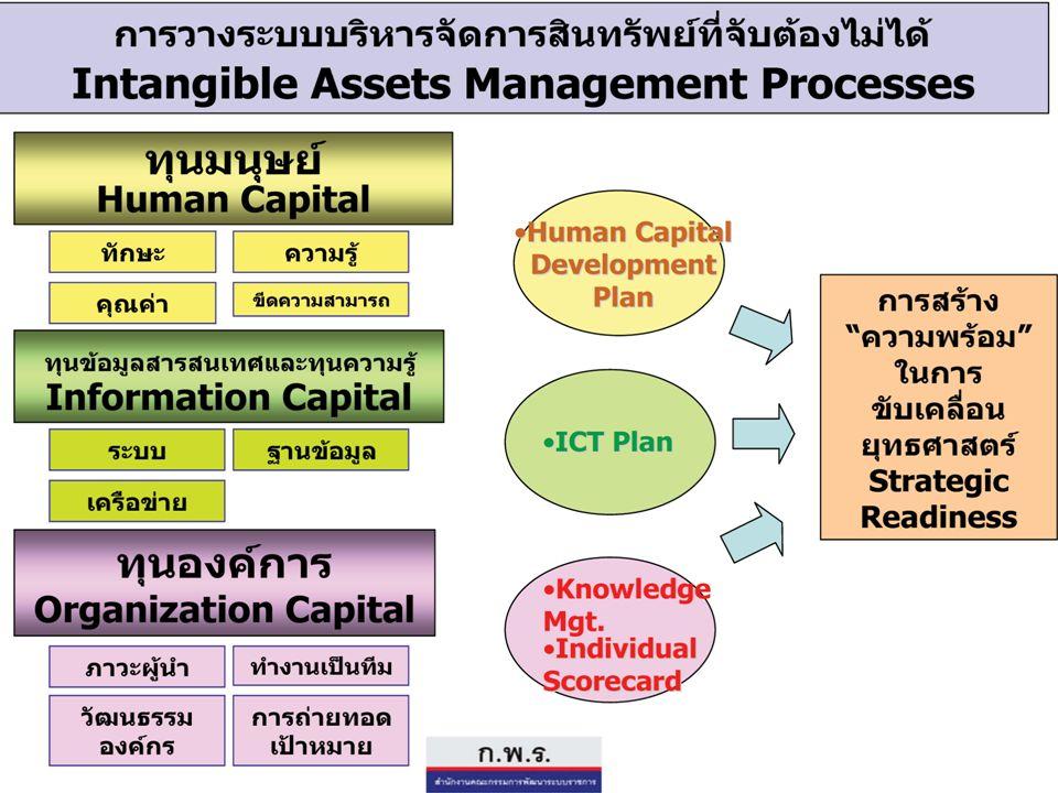 9 การบริหารองค์กรยุคใหม่ เทคโนโลยี โลกาภิวัฒน์ ทรัพย์สินที่จับต้องไม่ได้ การแข่งขันด้านความรู้ ความชำนาญ In the Old Economy, efficiency of tangible assets such as entity, people and money were main management themes To win in the New Economy : maximize intangible assets which were not shown on the balance sheet is a key for success.