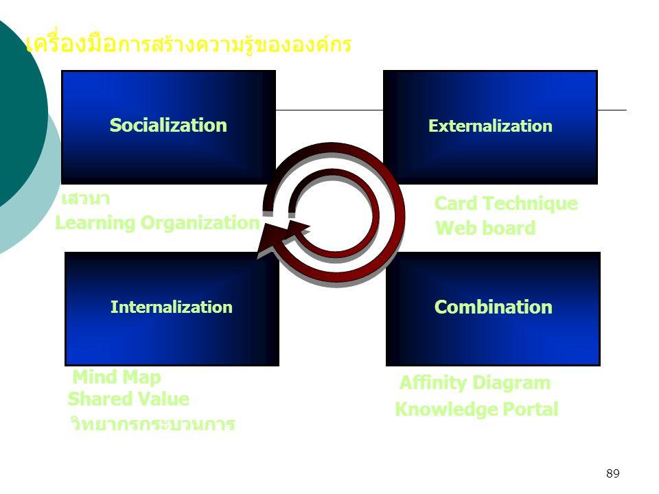 89 Socialization เครื่องมือ การสร้างความรู้ขององค์กร ExternalizationInternalization Combination เสวนา Card Technique Affinity Diagram Mind Map Shared
