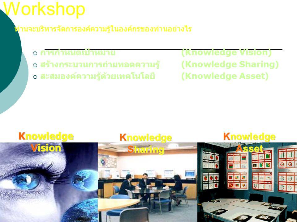 95 Workshop  ท่านจะบริหารจัดการองค์ความรู้ในองค์กรของท่านอย่างไร  การกำหนดเป้าหมาย (Knowledge Vision)  สร้างกระบวนการถ่ายทอดความรู้ (Knowledge Shar