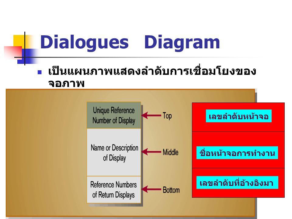 Dialogues Diagram เป็นแผนภาพแสดงลำดับการเชื่อมโยงของ จอภาพ เลขลำดับหน้าจอ ชื่อหน้าจอการทำงาน เลขลำดับที่อ้างอิงมา
