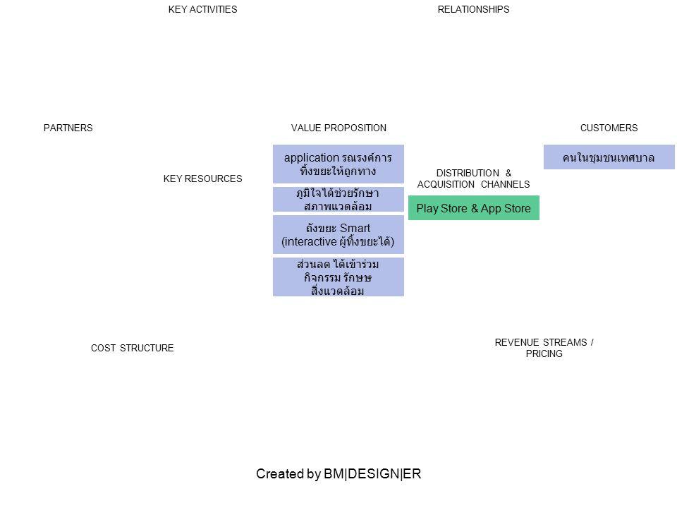 Created by BM|DESIGN|ER PARTNERSVALUE PROPOSITION ช่องทางเข้าถึงแบบใหม่ PR เรื่องรักษาสิ่งแวดล้อม การตลาดสิ่งแวดล้อม CUSTOMERS หน่วยงาน / องคกร์ ต้องการ ทำ PR สิ่งแวดล้อม KEY ACTIVITIESRELATIONSHIPS KEY RESOURCES DISTRIBUTION & ACQUISITION CHANNELS website Play Store & App Store COST STRUCTURE REVENUE STREAMS / PRICING รายได้จาก หน่วยงานที่ ต้องการทำ PR เรื่อง สิ่งแวดล้อม