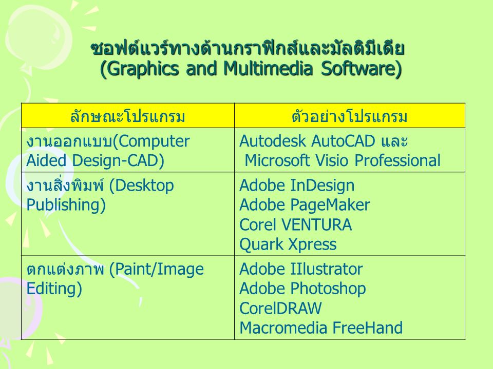 ซอฟต์แวร์ทางด้านกราฟิกส์และมัลติมีเดีย (Graphics and Multimedia Software) ลักษณะโปรแกรมตัวอย่างโปรแกรม งานออกแบบ(Computer Aided Design-CAD) Autodesk AutoCAD และ Microsoft Visio Professional งานสิ่งพิมพ์ (Desktop Publishing) Adobe InDesign Adobe PageMaker Corel VENTURA Quark Xpress ตกแต่งภาพ (Paint/Image Editing) Adobe IIlustrator Adobe Photoshop CorelDRAW Macromedia FreeHand