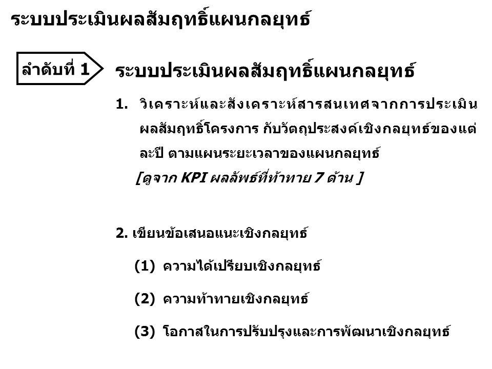 ลำดับที่ 1 ระบบประเมินผลสัมฤทธิ์แผนกลยุทธ์ 1.