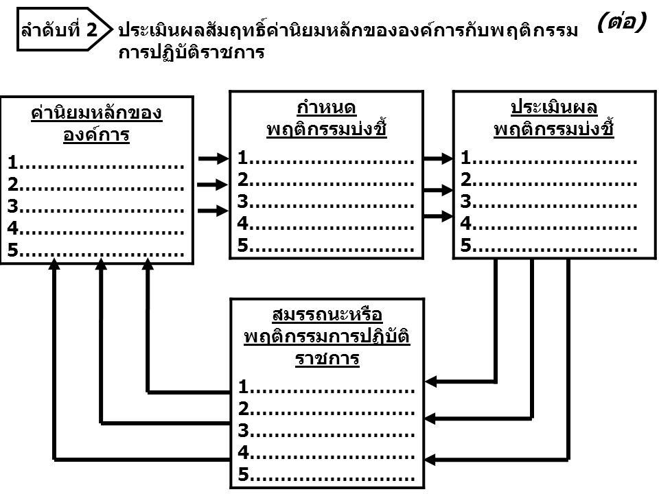 ประเมินผลสัมฤทธิ์ค่านิยมหลักขององค์การกับพฤติกรรม การปฏิบัติราชการ ค่านิยมหลักของ องค์การ 1……………………… 2……………………… 3……………………… 4……………………… 5……………………… กำหนด พฤติกรรมบ่งชี้ 1……………………… 2……………………… 3……………………… 4……………………… 5……………………… ประเมินผล พฤติกรรมบ่งชี้ 1……………………… 2……………………… 3……………………… 4……………………… 5……………………… สมรรถนะหรือ พฤติกรรมการปฏิบัติ ราชการ 1……………………… 2……………………… 3……………………… 4……………………… 5……………………… (ต่อ) ลำดับที่ 2