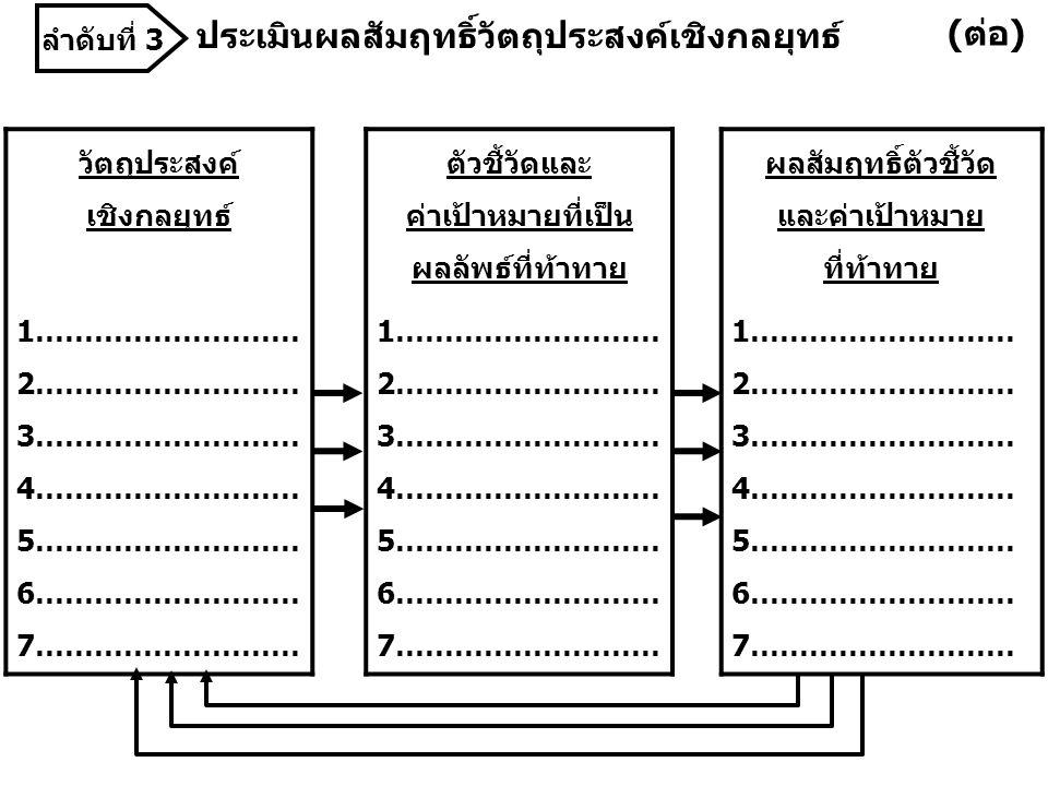 ประเมินผลสัมฤทธิ์วัตถุประสงค์เชิงกลยุทธ์ วัตถุประสงค์ เชิงกลยุทธ์ 1……………………… 2……………………… 3……………………… 4……………………… 5……………………… 6……………………… 7……………………… ตัวชี้วัดและ ค่าเป้าหมายที่เป็น ผลลัพธ์ที่ท้าทาย 1……………………… 2……………………… 3……………………… 4……………………… 5……………………… 6……………………… 7……………………… ผลสัมฤทธิ์ตัวชี้วัด และค่าเป้าหมาย ที่ท้าทาย 1……………………… 2……………………… 3……………………… 4……………………… 5……………………… 6……………………… 7……………………… (ต่อ) ลำดับที่ 3