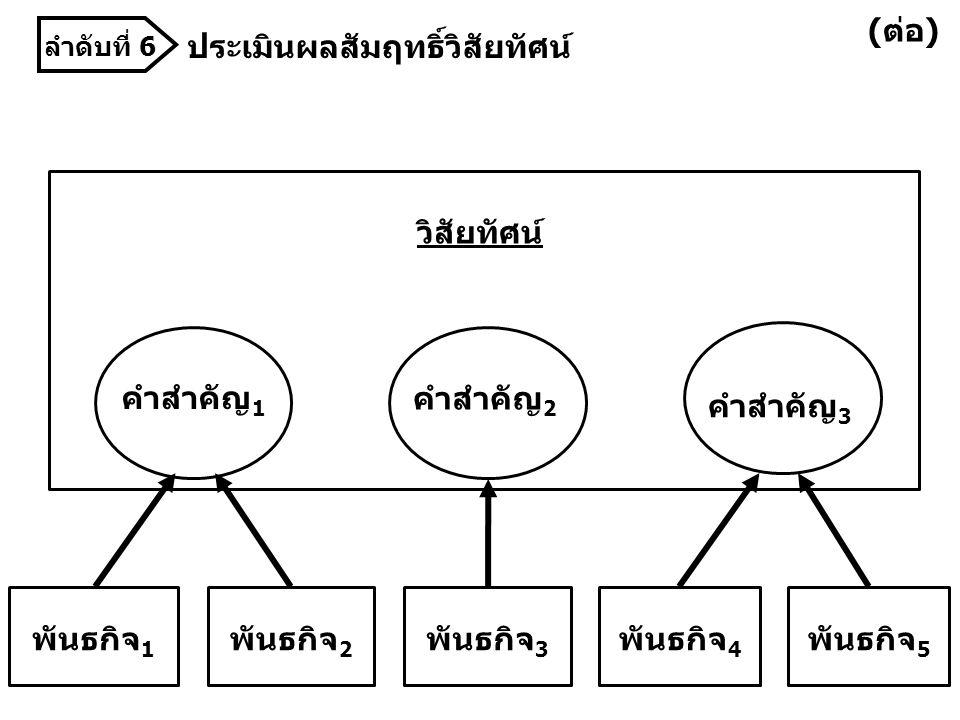 วิสัยทัศน์ พันธกิจ 1 คำสำคัญ 2 คำสำคัญ 3 คำสำคัญ 1 พันธกิจ 2 พันธกิจ 3 พันธกิจ 4 พันธกิจ 5 ประเมินผลสัมฤทธิ์วิสัยทัศน์ (ต่อ) ลำดับที่ 6