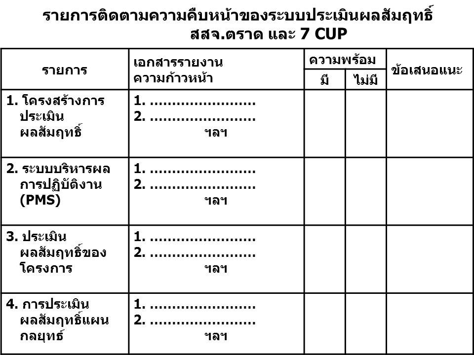 รายการติดตามความคืบหน้าของระบบประเมินผลสัมฤทธิ์ สสจ.ตราด และ 7 CUP รายการ เอกสารรายงาน ความก้าวหน้า ความพร้อม ข้อเสนอแนะ มีไม่มี 1. โครงสร้างการ ประเม