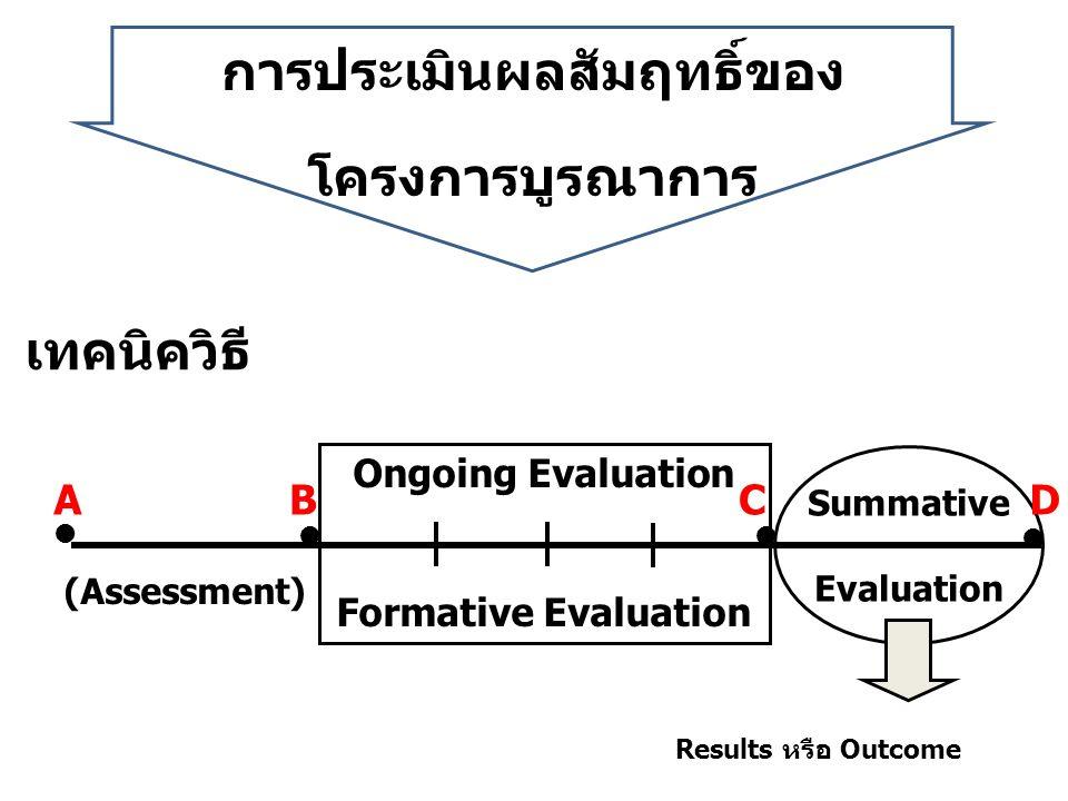 การประเมินผลสัมฤทธิ์ของ โครงการบูรณาการ Summative Evaluation Ongoing Evaluation Formative Evaluation (Assessment) เทคนิควิธี Results หรือ Outcome    ABCD