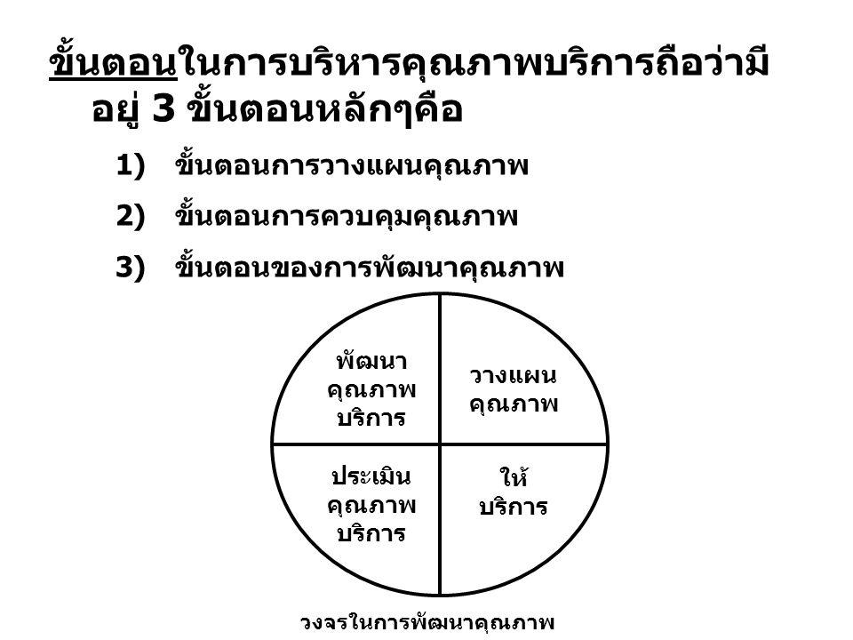 ขั้นตอนในการบริหารคุณภาพบริการถือว่ามี อยู่ 3 ขั้นตอนหลักๆคือ 1)ขั้นตอนการวางแผนคุณภาพ 2)ขั้นตอนการควบคุมคุณภาพ 3)ขั้นตอนของการพัฒนาคุณภาพ วงจรในการพัฒนาคุณภาพ พัฒนา คุณภาพ บริการ วางแผน คุณภาพ ให้ บริการ ประเมิน คุณภาพ บริการ
