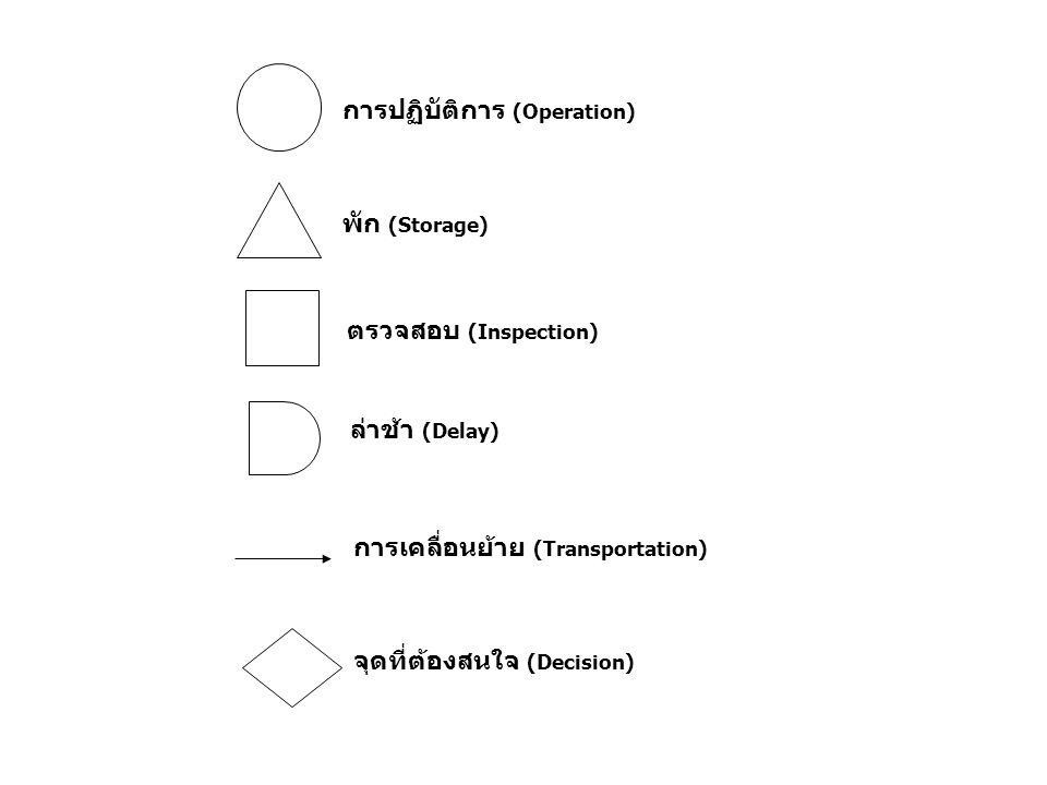การปฏิบัติการ (Operation) พัก (Storage) จุดที่ต้องสนใจ (Decision) การเคลื่อนย้าย (Transportation) ล่าช้า (Delay) ตรวจสอบ (Inspection)