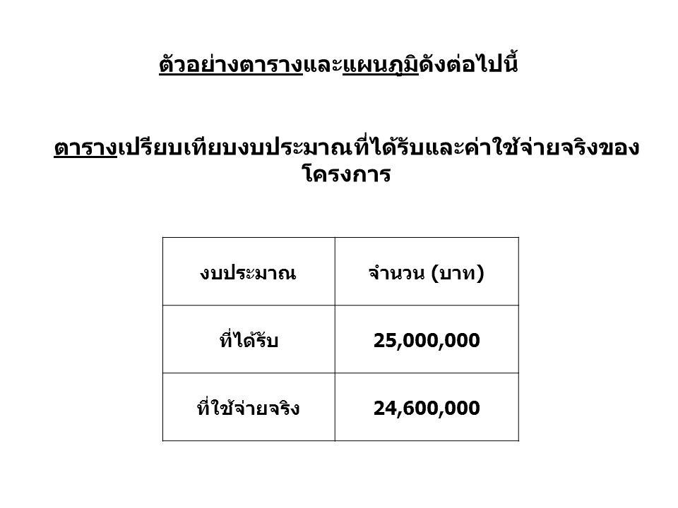 ตัวอย่างตารางและแผนภูมิดังต่อไปนี้ งบประมาณจำนวน (บาท) ที่ได้รับ25,000,000 ที่ใช้จ่ายจริง24,600,000 ตารางเปรียบเทียบงบประมาณที่ได้รับและค่าใช้จ่ายจริงของ โครงการ