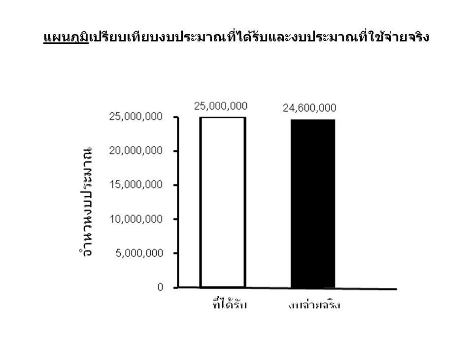 แผนภูมิเปรียบเทียบงบประมาณที่ได้รับและงบประมาณที่ใช้จ่ายจริง