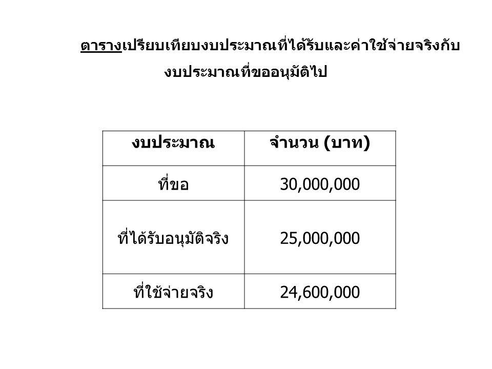ตารางเปรียบเทียบงบประมาณที่ได้รับและค่าใช้จ่ายจริงกับ งบประมาณที่ขออนุมัติไป งบประมาณจำนวน (บาท) ที่ขอ30,000,000 ที่ได้รับอนุมัติจริง25,000,000 ที่ใช้จ่ายจริง24,600,000