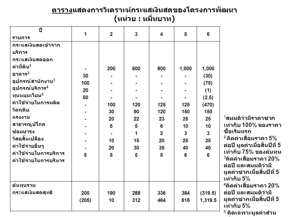ตารางแสดงการวิเคราะห์กระแสเงินสดของโครงการพัฒนา (หน่วย : หมื่นบาท) ปี รายการ 123456 กระแสเงินสดเข้าจาก บริการ กระแสเงินสดออก ค่าที่ดิน 1 อาคาร 2 อุปกรณ์สำนักงาน 3 อุปกรณ์บริการ 4 ทุนหมุนเวียน 5 ค่าใช้จ่ายในการผลิต วัตถุดิบ แรงงาน สาธารณูปโภค ซ่อมบำรุง วัสดุสิ้นเปลือง ค่าใช้จ่ายอื่นๆ ค่าใช้จ่ายในการบริการ ค่าใช้จ่ายในการบริหาร - 30 100 20 50 - 5 200 - 100 30 20 5 - 10 20 5 600 - 120 90 22 5 1 15 30 5 800 - 125 120 23 6 2 20 35 5 1,000 - 125 150 25 10 3 25 40 6 1,000 (30) (75) (1) (2.5) (470) 150 25 10 3 25 40 6 ต้นทุนรวม กระแสเงินสดสุทธิ 205 (205) 190 10 288 312 336 464 384 616 (319.5) 1,319.5 1 สมมติว่ามีราคาซาก เท่ากับ 100% ของ ราคาซื้อเริ่มแรก 2 คิดค่าเสื่อมราคา 5% ต่อปี มูลค่าเมื่อสิ้นปีที่ 5 เท่ากับ 75% ของ ต้นทุน 3 คิดค่าเสื่อมราคา 20% ต่อปี และสมมติว่ามี มูลค่าซากเมื่อสิ้นปีที่ 5 เท่ากับ 5% 4 คิดค่าเสื่อมราคา 20% ต่อปี และสมมติว่ามี มูลค่าซากเมื่อสิ้นปีที่ 5 เท่ากับ 5% 5 คิดเฉพาะมูลค่าส่วน เพิ่ม
