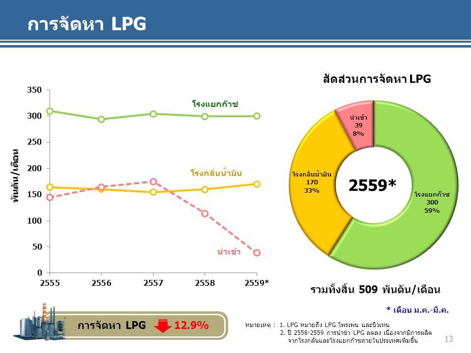 การจัดหา LPG พันตัน/เดือน สัดส่วนการจัดหา LPG โรงแยกก๊าซ โรงกลั่นน้ำมัน นำเข้า รวมทั้งสิ้น 509 พันตัน/เดือน หมายเหตุ : 1.