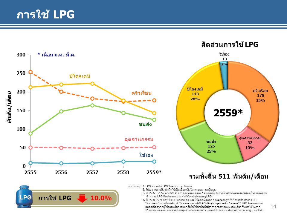 การใช้ LPG พันตัน/เดือน สัดส่วนการใช้ LPG ครัวเรือน ขนส่ง ปิโตรเคมี อุตสาหกรรม ใช้เอง รวมทั้งสิ้น 511 พันตัน/เดือน 2559* * เดือน ม.ค.-มี.ค.