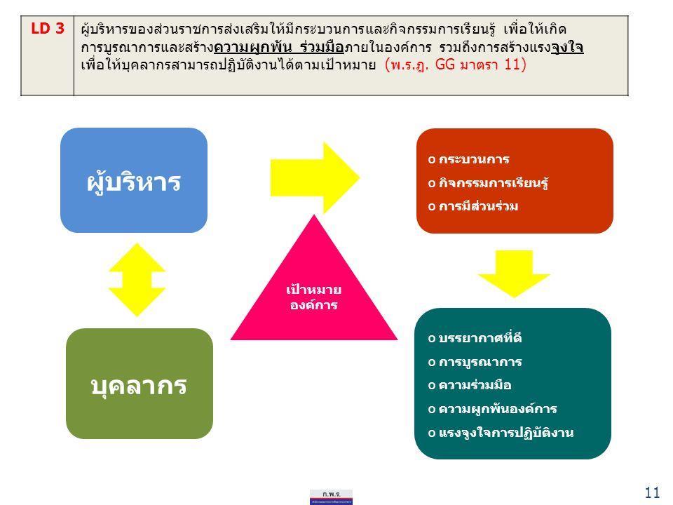 11 LD 3ผู้บริหารของส่วนราชการส่งเสริมให้มีกระบวนการและกิจกรรมการเรียนรู้ เพื่อให้เกิด การบูรณาการและสร้างความผูกพัน ร่วมมือภายในองค์การ รวมถึงการสร้างแรงจูงใจ เพื่อให้บุคลากรสามารถปฏิบัติงานได้ตามเป้าหมาย (พ.ร.ฎ.