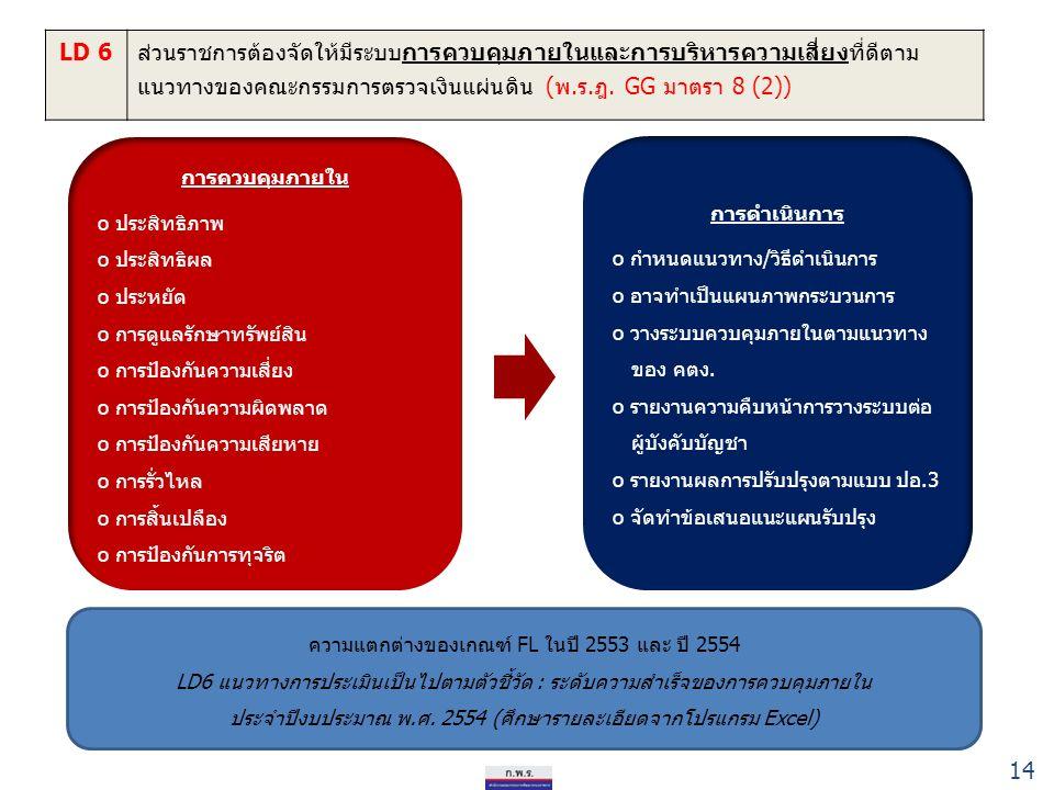 14 LD 6ส่วนราชการต้องจัดให้มีระบบการควบคุมภายในและการบริหารความเสี่ยงที่ดีตาม แนวทางของคณะกรรมการตรวจเงินแผ่นดิน (พ.ร.ฎ.