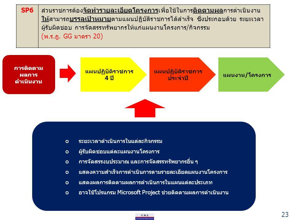 23 SP6ส่วนราชการต้องจัดทำรายละเอียดโครงการเพื่อใช้ในการติดตามผลการดำเนินงาน ให้สามารถบรรลุเป้าหมายตามแผนปฏิบัติราชการได้สำเร็จ ซึ่งประกอบด้วย ระยะเวลา ผู้รับผิดชอบ การจัดสรรทรัพยากรให้แก่แผนงานโครงการ/กิจกรรม (พ.ร.ฎ.