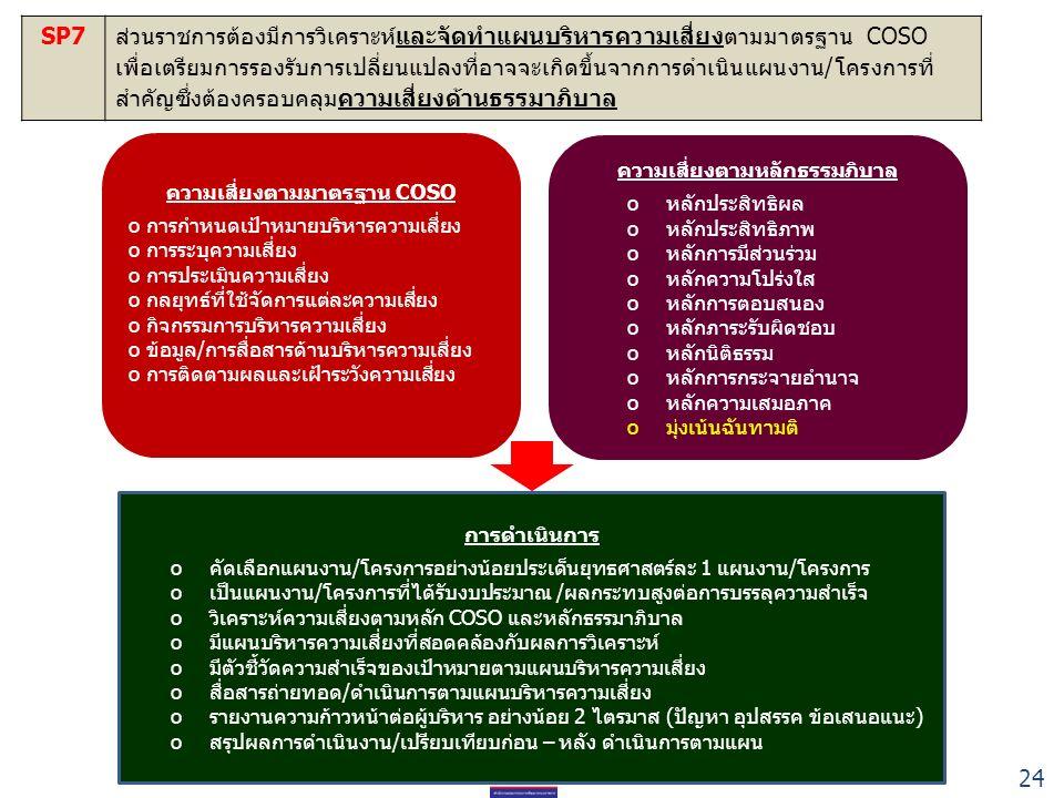 SP7ส่วนราชการต้องมีการวิเคราะห์และจัดทำแผนบริหารความเสี่ยงตามมาตรฐาน COSO เพื่อเตรียมการรองรับการเปลี่ยนแปลงที่อาจจะเกิดขึ้นจากการดำเนินแผนงาน/โครงการที่ สำคัญซึ่งต้องครอบคลุมความเสี่ยงด้านธรรมาภิบาล ความเสี่ยงตามมาตรฐาน COSO o การกำหนดเป้าหมายบริหารความเสี่ยง o การระบุความเสี่ยง o การประเมินความเสี่ยง o กลยุทธ์ที่ใช้จัดการแต่ละความเสี่ยง o กิจกรรมการบริหารความเสี่ยง o ข้อมูล/การสื่อสารด้านบริหารความเสี่ยง o การติดตามผลและเฝ้าระวังความเสี่ยง ความเสี่ยงตามหลักธรรมภิบาล o หลักประสิทธิผล o หลักประสิทธิภาพ o หลักการมีส่วนร่วม o หลักความโปร่งใส o หลักการตอบสนอง o หลักภาระรับผิดชอบ o หลักนิติธรรม o หลักการกระจายอำนาจ o หลักความเสมอภาค o มุ่งเน้นฉันทามติ การดำเนินการ o คัดเลือกแผนงาน/โครงการอย่างน้อยประเด็นยุทธศาสตร์ละ 1 แผนงาน/โครงการ o เป็นแผนงาน/โครงการที่ได้รับงบประมาณ /ผลกระทบสูงต่อการบรรลุความสำเร็จ o วิเคราะห์ความเสี่ยงตามหลัก COSO และหลักธรรมาภิบาล o มีแผนบริหารความเสี่ยงที่สอดคล้องกับผลการวิเคราะห์ o มีตัวชี้วัดความสำเร็จของเป้าหมายตามแผนบริหารความเสี่ยง o สื่อสารถ่ายทอด/ดำเนินการตามแผนบริหารความเสี่ยง o รายงานความก้าวหน้าต่อผู้บริหาร อย่างน้อย 2 ไตรมาส (ปัญหา อุปสรรค ข้อเสนอแนะ) o สรุปผลการดำเนินงาน/เปรียบเทียบก่อน – หลัง ดำเนินการตามแผน 24