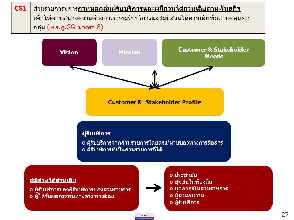 CS1ส่วนราชการมีการกำหนดกลุ่มผู้รับบริการและผู้มีส่วนได้ส่วนเสียตามพันธกิจ เพื่อให้ตอบสนองความต้องการของผู้รับบริการและผู้มีส่วนได้ส่วนเสียที่ครอบคลุมทุก กลุ่ม (พ.ร.ฎ.GG มาตรา 8) Customer & Stakeholder Profile VisionMission Customer & Stakeholder Needs ผู้รับบริการ o ผู้รับบริการจากส่วนราชการโดยตรง/ผ่านช่องทางการสื่อสาร o ผู้รับบริการที่เป็นส่วนราชการก็ได้ ผู้มีส่วนได้ส่วนเสีย o ผู้รับบริการของผู้รับบริการของส่วนราชการ o ผู้ได้รับผลกระทบทางตรง ทางอ้อม o ประชาชน o ชุมชนในท้องถิ่น o บุคลากรในส่วนราชการ o ผู้ส่งมอบงาน o ผู้รับบริการ 27
