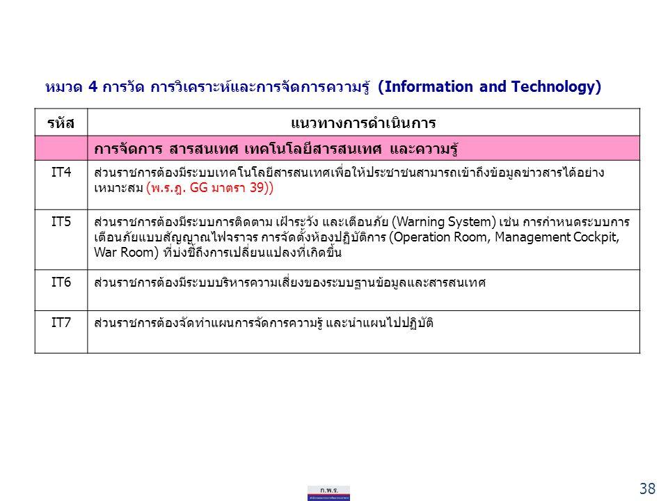รหัสแนวทางการดำเนินการ การจัดการ สารสนเทศ เทคโนโลยีสารสนเทศ และความรู้ IT4ส่วนราชการต้องมีระบบเทคโนโลยีสารสนเทศเพื่อให้ประชาชนสามารถเข้าถึงข้อมูลข่าวสารได้อย่าง เหมาะสม (พ.ร.ฎ.