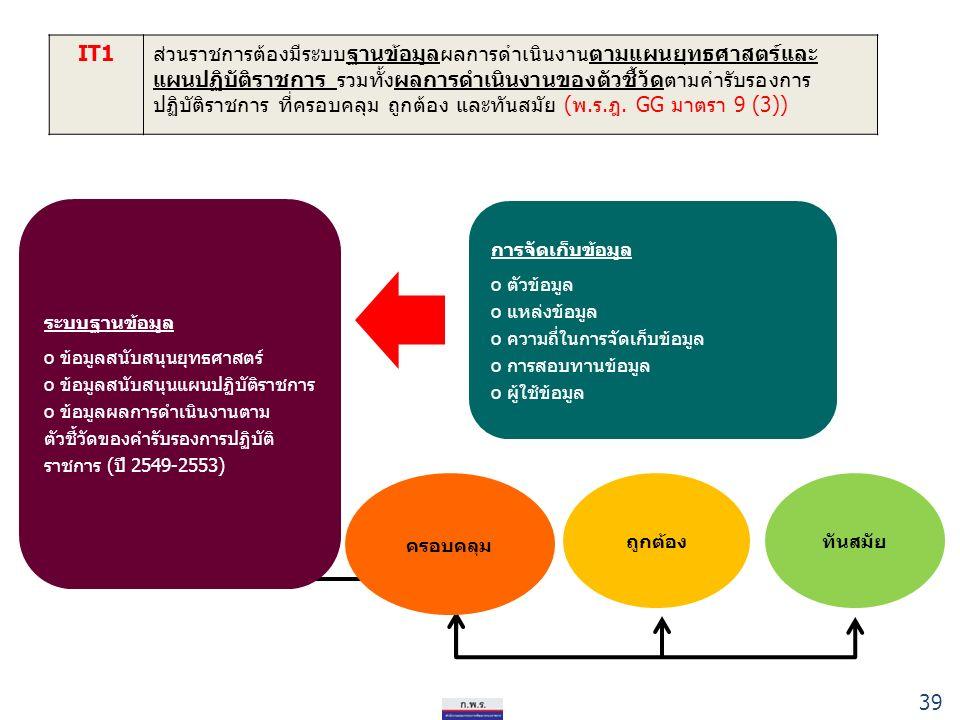 39 IT1ส่วนราชการต้องมีระบบฐานข้อมูลผลการดำเนินงานตามแผนยุทธศาสตร์และ แผนปฏิบัติราชการ รวมทั้งผลการดำเนินงานของตัวชี้วัดตามคำรับรองการ ปฏิบัติราชการ ที่ครอบคลุม ถูกต้อง และทันสมัย (พ.ร.ฎ.