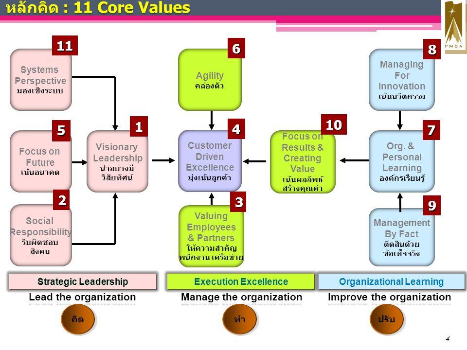 หลักคิด : 11 Core Values 4 Lead the organization Manage the organization Improve the organization Customer Driven Excellence มุ่งเน้นลูกค้า Focus on Results & Creating Value เน้นผลลัพธ์ สร้างคุณค่า Systems Perspective มองเชิงระบบ Focus on Future เน้นอนาคต Social Responsibility รับผิดชอบ สังคม Visionary Leadership นำอย่างมี วิสัยทัศน์ Agility คล่องตัว Valuing Employees & Partners ให้ความสำคัญ พนักงาน เครือข่าย Managing For Innovation เน้นนวัตกรรม Org.