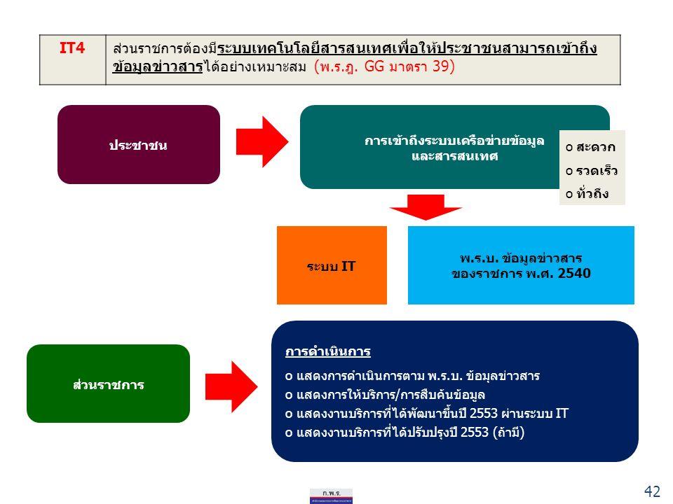 42 IT4ส่วนราชการต้องมีระบบเทคโนโลยีสารสนเทศเพื่อให้ประชาชนสามารถเข้าถึง ข้อมูลข่าวสารได้อย่างเหมาะสม (พ.ร.ฎ.