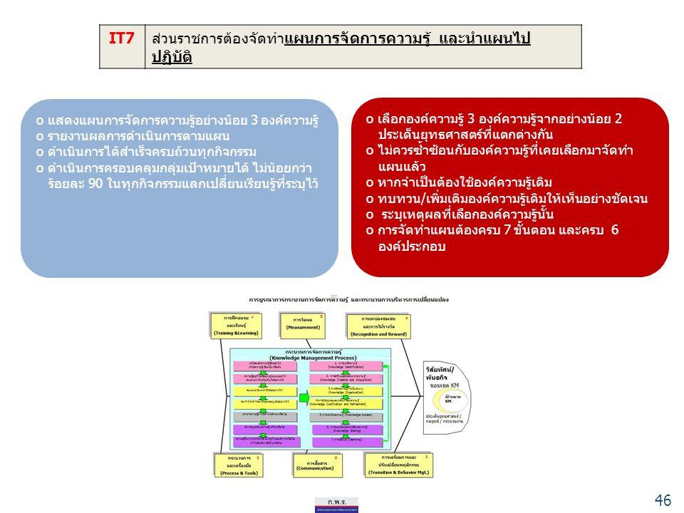 IT7ส่วนราชการต้องจัดทำแผนการจัดการความรู้ และนำแผนไป ปฏิบัติ o แสดงแผนการจัดการความรู้อย่างน้อย 3 องค์ความรู้ o รายงานผลการดำเนินการตามแผน o ดำเนินการได้สำเร็จครบถ้วนทุกกิจกรรม o ดำเนินการครอบคลุมกลุ่มเป้าหมายได้ ไม่น้อยกว่า ร้อยละ 90 ในทุกกิจกรรมแลกเปลี่ยนเรียนรู้ที่ระบุไว้ o เลือกองค์ความรู้ 3 องค์ความรู้จากอย่างน้อย 2 ประเด็นยุทธศาสตร์ที่แตกต่างกัน o ไม่ควรซ้ำซ้อนกับองค์ความรู้ที่เคยเลือกมาจัดทำ แผนแล้ว o หากจำเป็นต้องใช้องค์ความรู้เดิม o ทบทวน/เพิ่มเติมองค์ความรู้เดิมให้เห็นอย่างชัดเจน o ระบุเหตุผลที่เลือกองค์ความรู้นั้น o การจัดทำแผนต้องครบ 7 ขั้นตอน และครบ 6 องค์ประกอบ 46