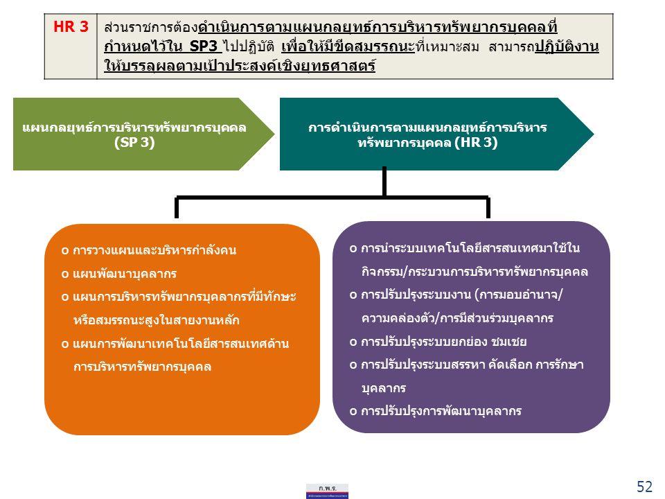 52 HR 3ส่วนราชการต้องดำเนินการตามแผนกลยุทธ์การบริหารทรัพยากรบุคคลที่ กำหนดไว้ใน SP3 ไปปฏิบัติ เพื่อให้มีขีดสมรรถนะที่เหมาะสม สามารถปฏิบัติงาน ให้บรรลุผลตามเป้าประสงค์เชิงยุทธศาสตร์ แผนกลยุทธ์การบริหารทรัพยากรบุคคล (SP 3) การดำเนินการตามแผนกลยุทธ์การบริหาร ทรัพยากรบุคคล (HR 3) o การนำระบบเทคโนโลยีสารสนเทศมาใช้ใน กิจกรรม/กระบวนการบริหารทรัพยากรบุคคล o การปรับปรุงระบบงาน (การมอบอำนาจ/ ความคล่องตัว/การมีส่วนร่วมบุคลากร o การปรับปรุงระบบยกย่อง ชมเชย o การปรับปรุงระบบสรรหา คัดเลือก การรักษา บุคลากร o การปรับปรุงการพัฒนาบุคลากร o การวางแผนและบริหารกำลังคน o แผนพัฒนาบุคลากร o แผนการบริหารทรัพยากรบุคลากรที่มีทักษะ หรือสมรรถนะสูงในสายงานหลัก o แผนการพัฒนาเทคโนโลยีสารสนเทศด้าน การบริหารทรัพยากรบุคคล 52