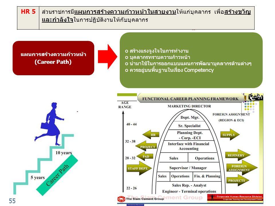 55 HR 5ส่วนราชการมีแผนการสร้างความก้าวหน้าในสายงานให้แก่บุคลากร เพื่อสร้างขวัญ และกำลังใจในการปฏิบัติงานให้กับบุคลากร แผนการสร้างความก้าวหน้า (Career Path) o สร้างแรงจูงใจในการทำงาน o บุคลากรทราบความก้าวหน้า o นำมาใช้ในการออกแบบแผนการพัฒนาบุคลากรด้านต่างๆ o ควรอยู่บนพื้นฐานในเรื่อง Competency 55