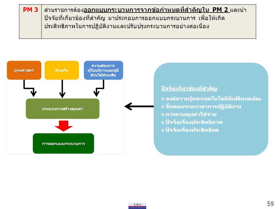 59 PM 3ส่วนราชการต้องออกแบบกระบวนการจากข้อกำหนดที่สำคัญใน PM 2 และนำ ปัจจัยที่เกี่ยวข้องที่สำคัญ มาประกอบการออกแบบกระบวนการ เพื่อให้เกิด ประสิทธิภาพในการปฏิบัติงานและปรับปรุงกระบวนการอย่างต่อเนื่อง ปัจจัยเกี่ยวข้องที่สำคัญ o องค์ความรู้และเทคโนโลยีที่เปลี่ยนแปลง o ขั้นตอนระยะเวลาการปฏิบัติงาน o การควบคุมค่าใช่จ่าย o ปัจจัยเรื่องประสิทธิภาพ o ปัจจัยเรื่องประสิทธิผล 59